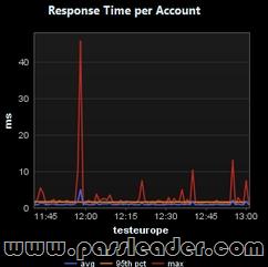 passleader-70-533-dumps-751