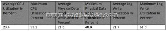 passleader-70-534-dumps-831