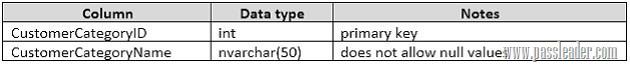 passleader-70-761-dumps-303