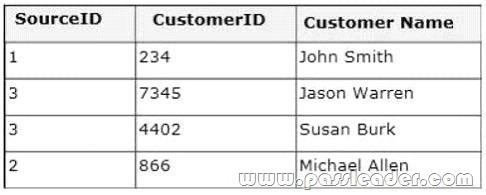 passleader-70-461-dumps-231