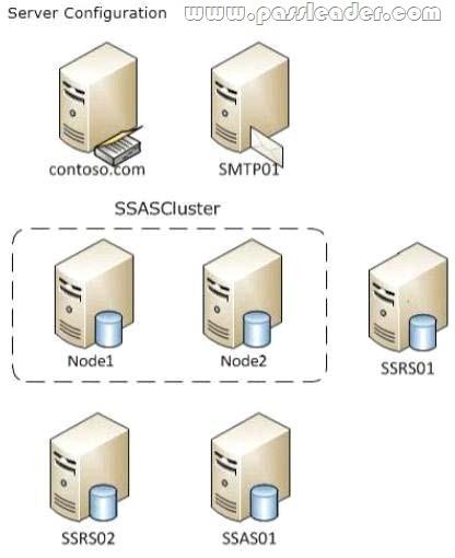 passleader-70-467-dumps-02