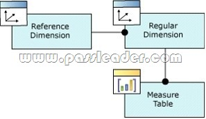 passleader-70-768-dumps-252