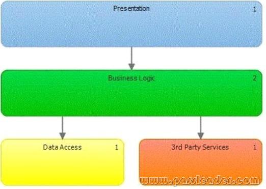passleader-70-498-dumps-521