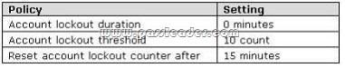 passleader-70-685-dumps-04
