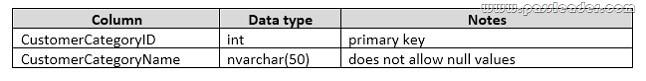 passleader-70-761-dumps-823