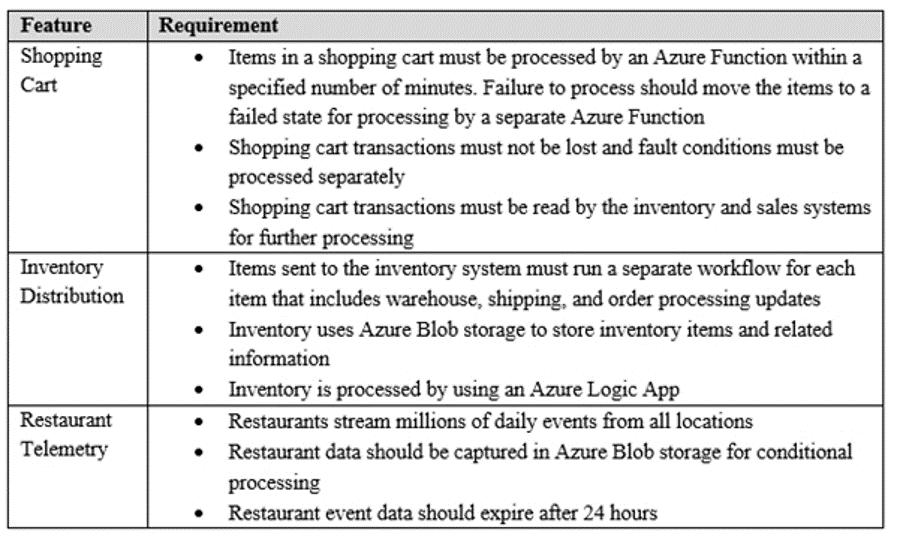 AZ-300-Exam-Questions-3031