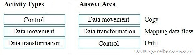 DP-900-Exam-Questions-202