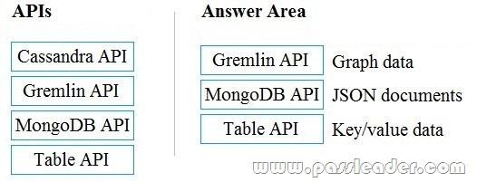 DP-900-Exam-Questions-212