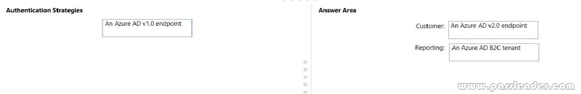 AZ-304-Exam-Questions-3713