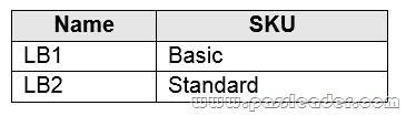 AZ-104-Exam-Questions-4561