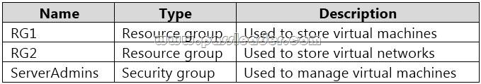 AZ-500-Exam-Questions-2881